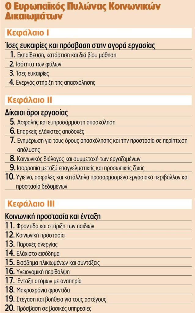 Κοινωνικά Δικαιώματα